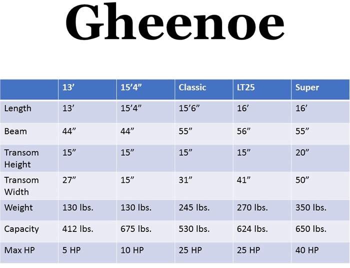Gheenoe Specs